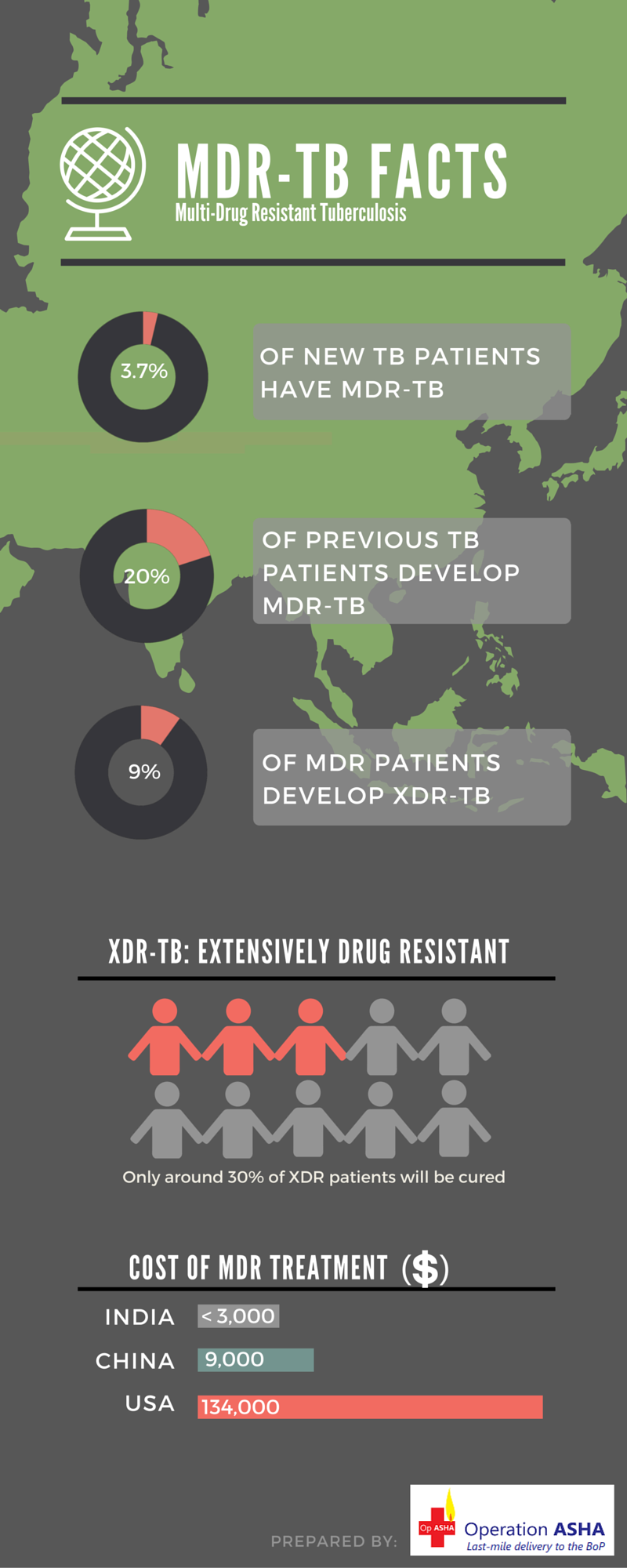 MDR-TB Facts